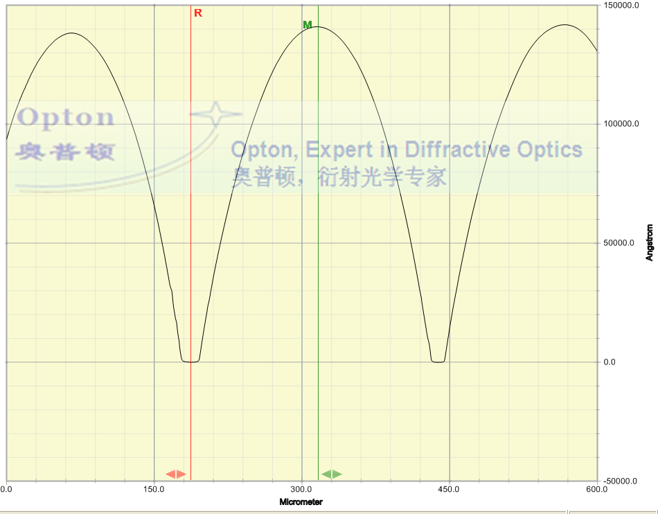 Surface profile of 150 micron microlens array