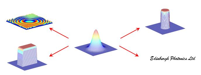 Diffractive optics for beam shaping