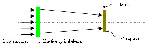 Illustration of the use of diffractive optical element