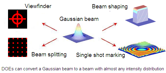 DOEs can convert a Gaussian beam to a beam with almost any intensity distribution